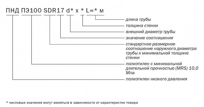 Труба напорная ПНД ПЭ100 SDR17 d250 х 14,8 L=13 м (отрезок) ГОСТ 18599-2001 без защитного слоя Проте