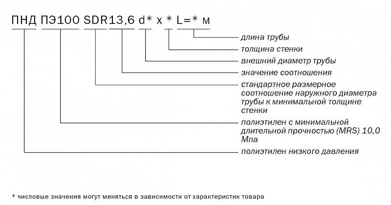 Труба напорная ПНД ПЭ100 SDR13,6 d225 х 16,6 L=13 м (отрезок) ГОСТ 18599-2001 без защитного слоя Про