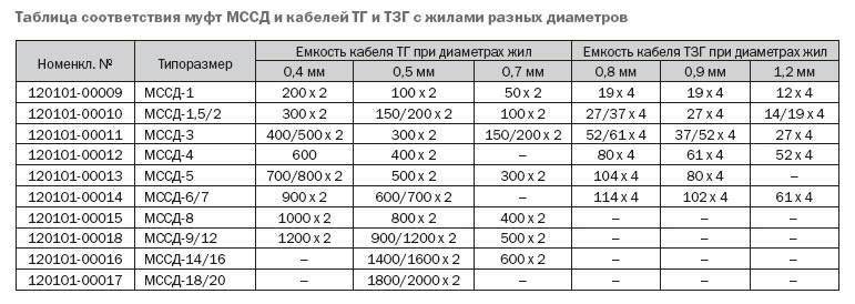 Инструкция По Монтажу Кабеля Тзг